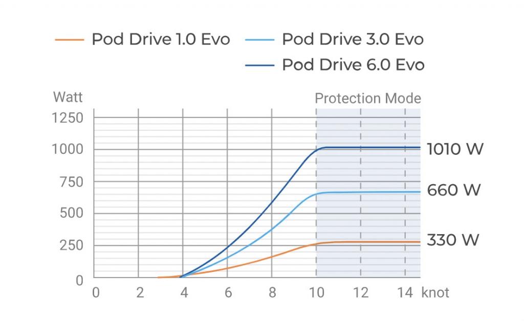 Hydrogeneration Charging Efficiency