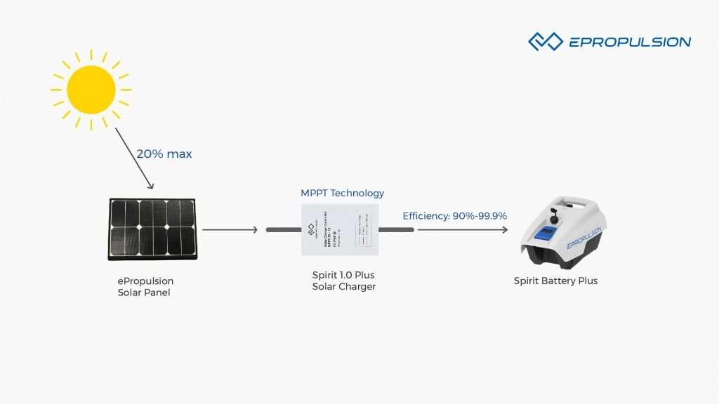 Solar Powered Boat Motor MPPT Tech